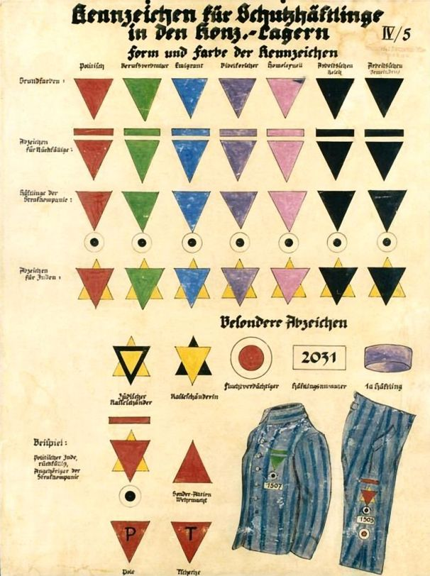 The concentration camp labels